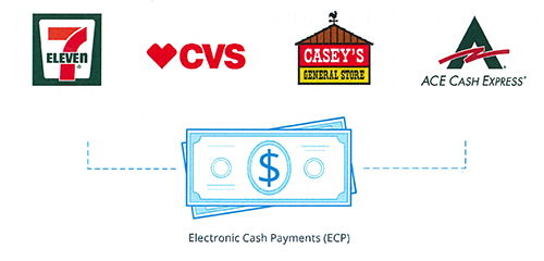 Pay With Cash Diagram